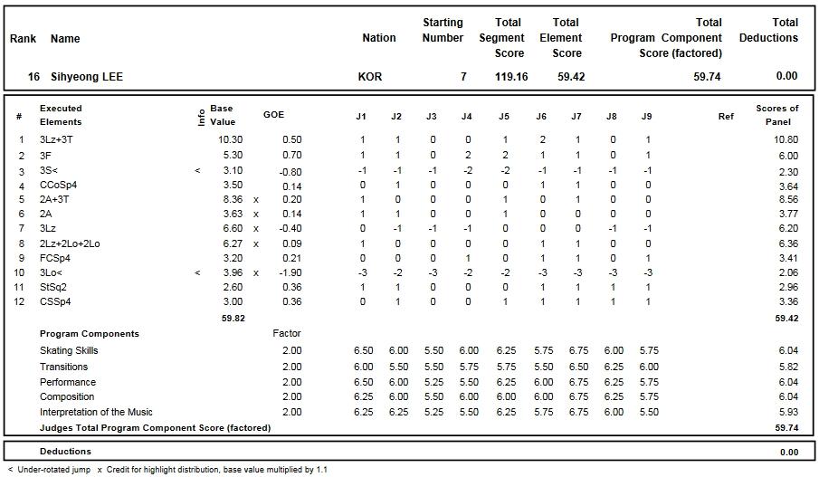 フィギュアスケートのプロトロコル(ジャッジスコア)イ・シヒョンが2016年~2017年 2017世界ジュニア選手権 男子シングル フリープログラムで行った演技