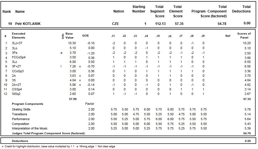 フィギュアスケートのプロトロコル(ジャッジスコア)ペトル・コトラリクが2016年~2017年 2017世界ジュニア選手権 男子シングル フリープログラムで行った演技