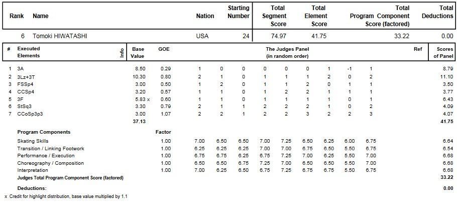 フィギュアスケートのプロトロコル(ジャッジスコア)樋渡 知樹が2015年~2016年 2016世界ジュニア選手権 男子シングル ショートプログラムで行った演技