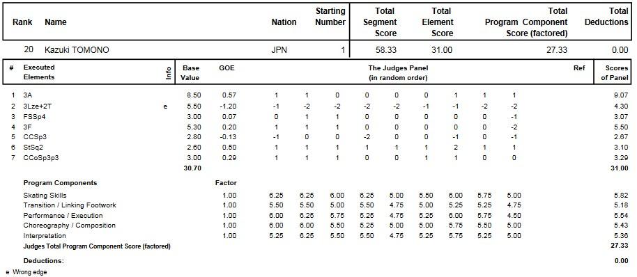 フィギュアスケートのプロトロコル(ジャッジスコア)友野 一希が2015年~2016年 2016世界ジュニア選手権 男子シングル ショートプログラムで行った演技