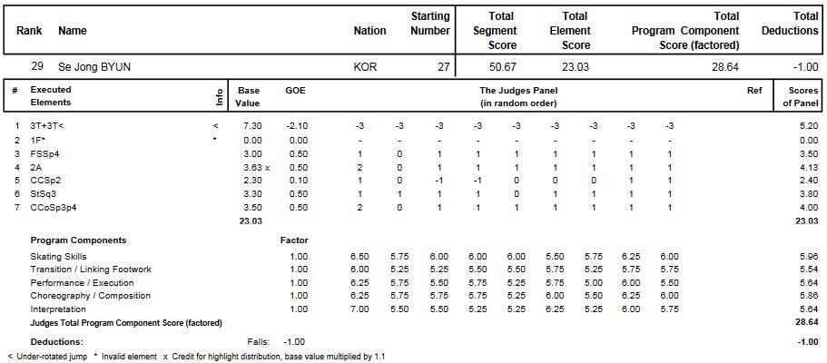 フィギュアスケートのプロトロコル(ジャッジスコア)ピョン・セジョンが2015年~2016年 2016世界ジュニア選手権 男子シングル ショートプログラムで行った演技