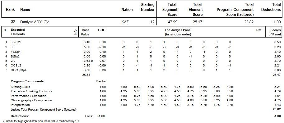 フィギュアスケートのプロトロコル(ジャッジスコア)ダニヤル・アディロフが2015年~2016年 2016世界ジュニア選手権 男子シングル ショートプログラムで行った演技