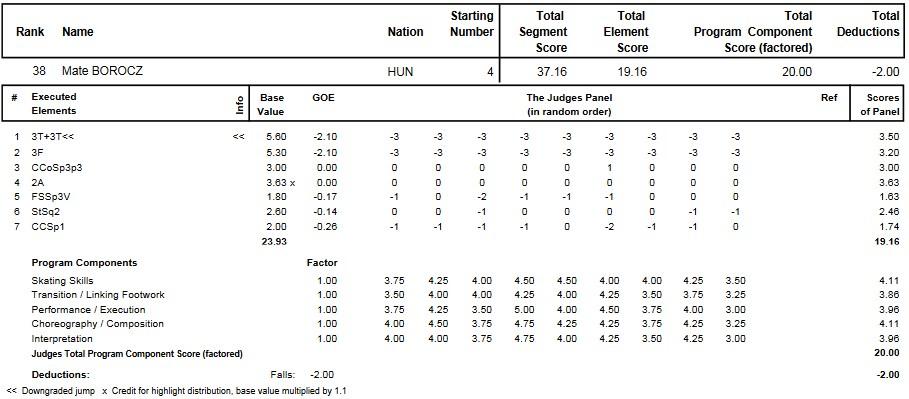 フィギュアスケートのプロトロコル(ジャッジスコア)ボロチェ・マテが2015年~2016年 2016世界ジュニア選手権 男子シングル ショートプログラムで行った演技