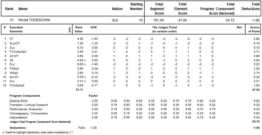 フィギュアスケートのプロトロコル(ジャッジスコア)ニコラ・トデスキーニが2015年~2016年 2016世界ジュニア選手権 男子シングル フリープログラムで行った演技