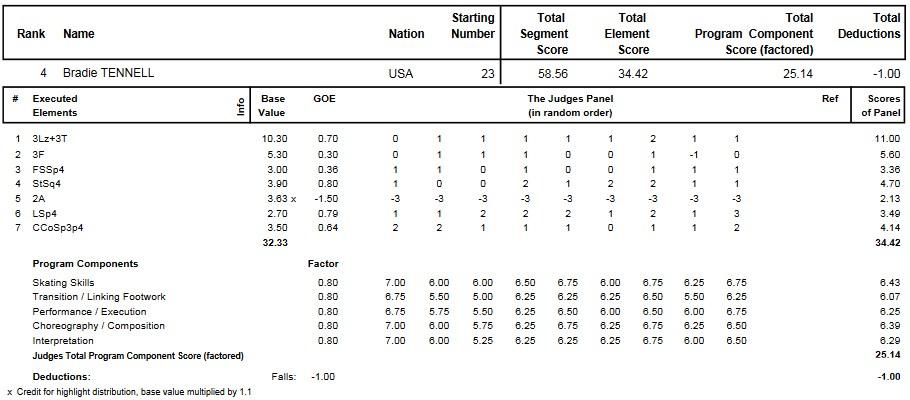 フィギュアスケートのプロトロコル(ジャッジスコア)ブレイディ・テネルが2015年~2016年 2016世界ジュニア選手権 女子シングル ショートプログラムで行った演技