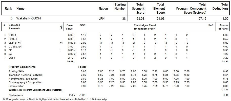 フィギュアスケートのプロトロコル(ジャッジスコア)樋口 新葉が2015年~2016年 2016世界ジュニア選手権 女子シングル ショートプログラムで行った演技