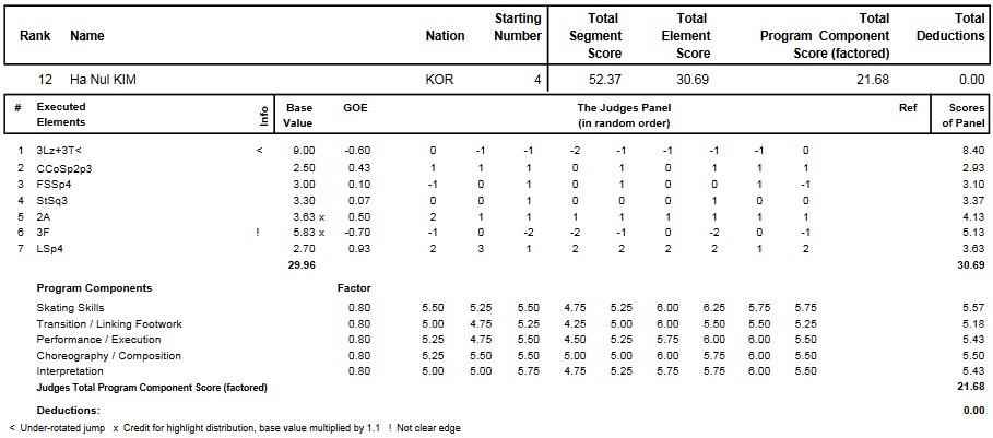 フィギュアスケートのプロトロコル(ジャッジスコア)キム・ハヌルが2015年~2016年 2016世界ジュニア選手権 女子シングル ショートプログラムで行った演技
