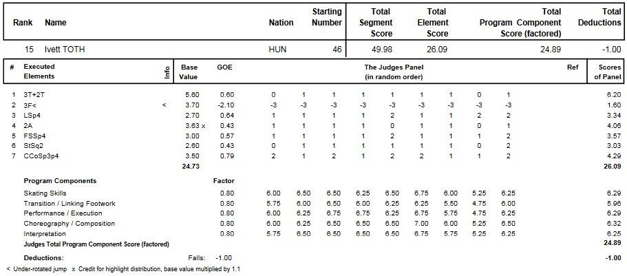 フィギュアスケートのプロトロコル(ジャッジスコア)トース・イヴェットが2015年~2016年 2016世界ジュニア選手権 女子シングル ショートプログラムで行った演技