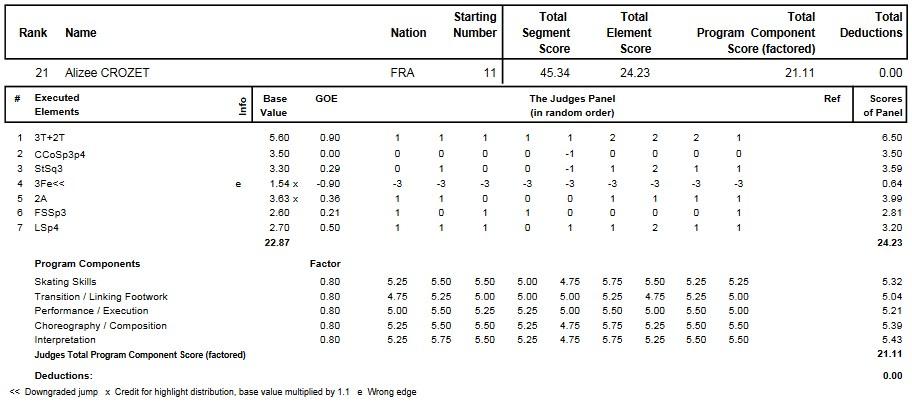 フィギュアスケートのプロトロコル(ジャッジスコア)アリゼ・クローゼーが2015年~2016年 2016世界ジュニア選手権 女子シングル ショートプログラムで行った演技