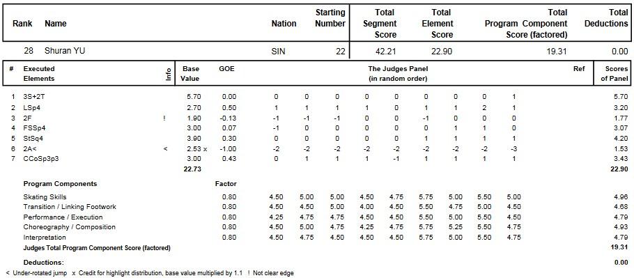 フィギュアスケートのプロトロコル(ジャッジスコア)于書然が2015年~2016年 2016世界ジュニア選手権 女子シングル ショートプログラムで行った演技