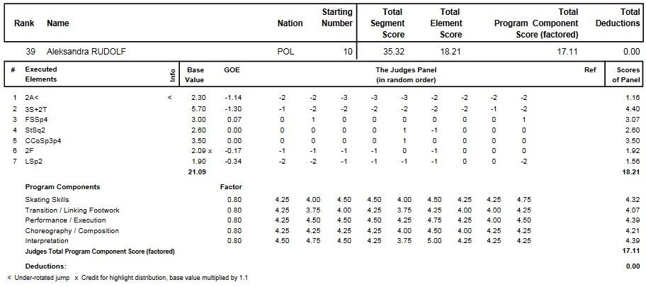フィギュアスケートのプロトロコル(ジャッジスコア)アレクサンドラ・ルドルフが2015年~2016年 2016世界ジュニア選手権 女子シングル ショートプログラムで行った演技