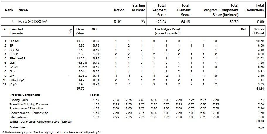 フィギュアスケートのプロトロコル(ジャッジスコア)マリア・ソツコワが2015年~2016年 2016世界ジュニア選手権 女子シングル フリープログラムで行った演技