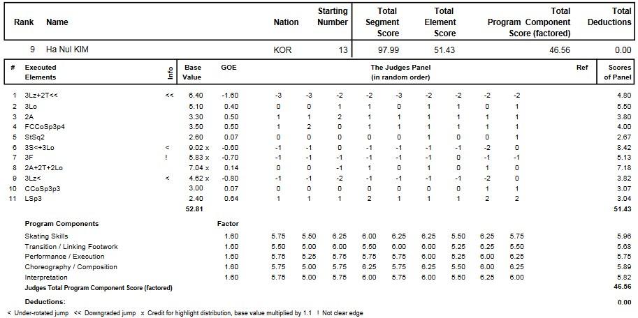 フィギュアスケートのプロトロコル(ジャッジスコア)キム・ハヌルが2015年~2016年 2016世界ジュニア選手権 女子シングル フリープログラムで行った演技