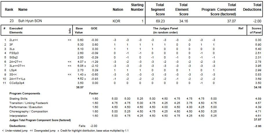 フィギュアスケートのプロトロコル(ジャッジスコア)ソン・ソヒョンが2015年~2016年 2016世界ジュニア選手権 女子シングル フリープログラムで行った演技