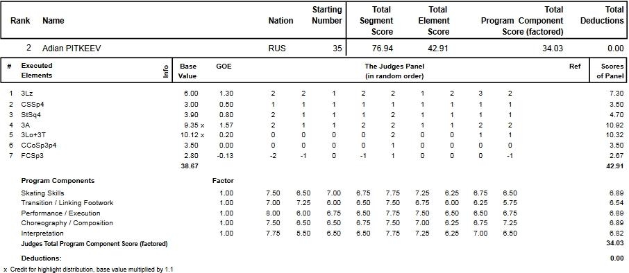 フィギュアスケートのプロトロコル(ジャッジスコア)アディアン・ピトキーエフが2014年~2015年 2015世界ジュニア選手権 男子シングル ショートプログラムで行った演技