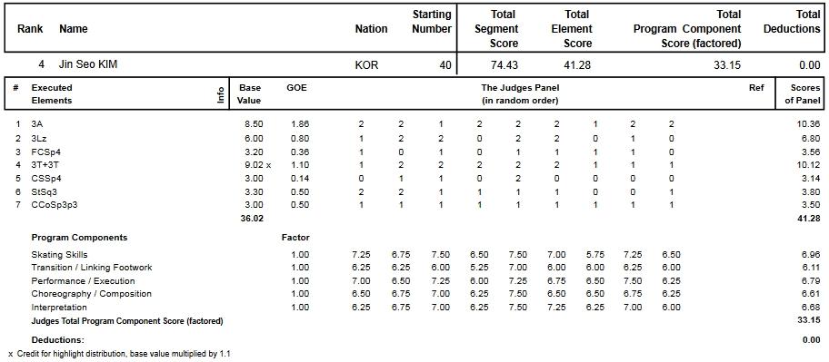 フィギュアスケートのプロトロコル(ジャッジスコア)キム・ジンソが2014年~2015年 2015世界ジュニア選手権 男子シングル ショートプログラムで行った演技