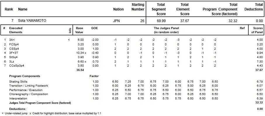 フィギュアスケートのプロトロコル(ジャッジスコア)山本 草太が2014年~2015年 2015世界ジュニア選手権 男子シングル ショートプログラムで行った演技