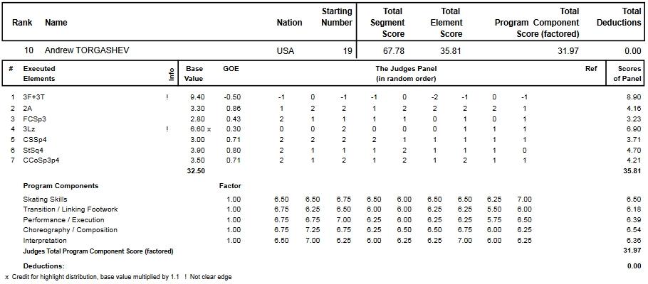 フィギュアスケートのプロトロコル(ジャッジスコア)アンドリュー・トルガシェフが2014年~2015年 2015世界ジュニア選手権 男子シングル ショートプログラムで行った演技