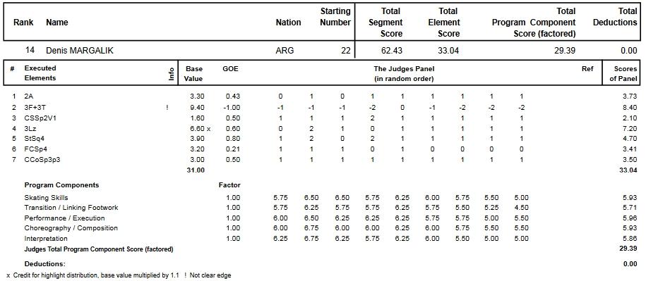 フィギュアスケートのプロトロコル(ジャッジスコア)デニス・マルガリクが2014年~2015年 2015世界ジュニア選手権 男子シングル ショートプログラムで行った演技