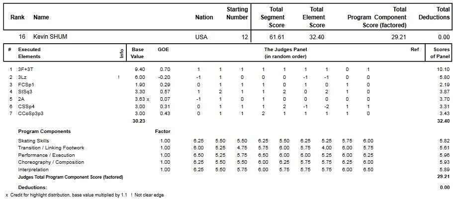 フィギュアスケートのプロトロコル(ジャッジスコア)ケヴィン・シャムが2014年~2015年 2015世界ジュニア選手権 男子シングル ショートプログラムで行った演技