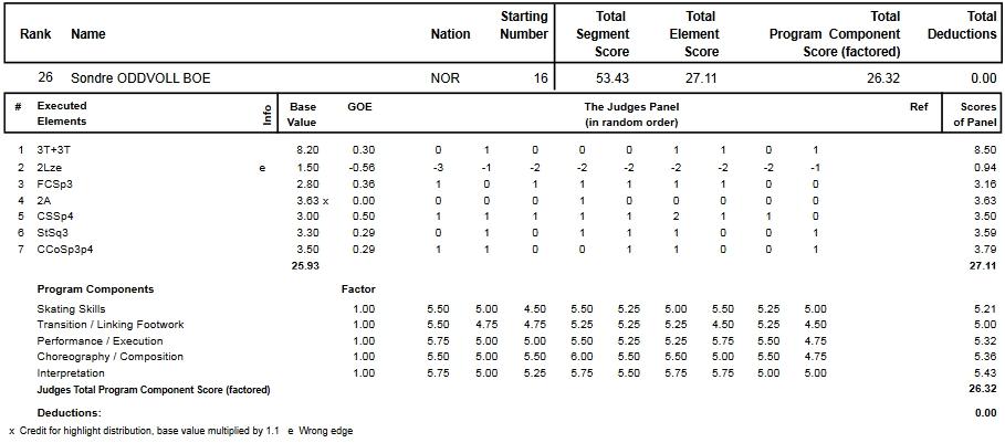 フィギュアスケートのプロトロコル(ジャッジスコア)ソンドレ・オドヴォル・ボーが2014年~2015年 2015世界ジュニア選手権 男子シングル ショートプログラムで行った演技