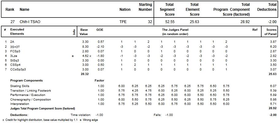 フィギュアスケートのプロトロコル(ジャッジスコア)曹志イが2014年~2015年 2015世界ジュニア選手権 男子シングル ショートプログラムで行った演技