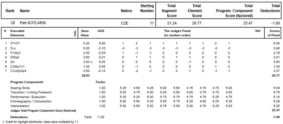 フィギュアスケートのプロトロコル(ジャッジスコア)ペトル・コトラリクが2014年~2015年 2015世界ジュニア選手権 男子シングル ショートプログラムで行った演技
