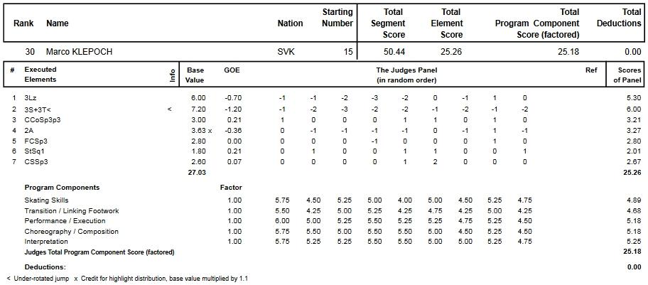 フィギュアスケートのプロトロコル(ジャッジスコア)マルコ・クレポックが2014年~2015年 2015世界ジュニア選手権 男子シングル ショートプログラムで行った演技