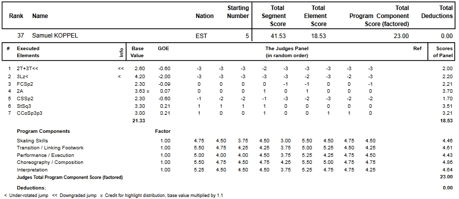 フィギュアスケートのプロトロコル(ジャッジスコア)サミュエル・コッペルが2014年~2015年 2015世界ジュニア選手権 男子シングル ショートプログラムで行った演技