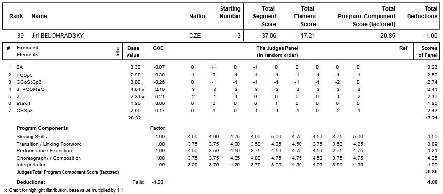 フィギュアスケートのプロトロコル(ジャッジスコア)イジー・ベロラドスキーが2014年~2015年 2015世界ジュニア選手権 男子シングル ショートプログラムで行った演技