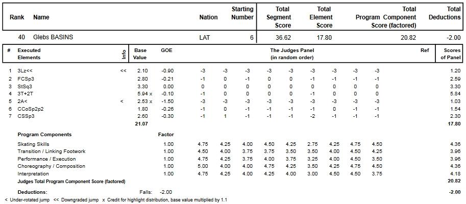 フィギュアスケートのプロトロコル(ジャッジスコア)グレブス・バシンスが2014年~2015年 2015世界ジュニア選手権 男子シングル ショートプログラムで行った演技