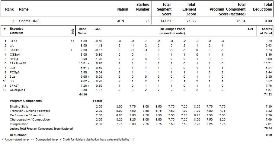 フィギュアスケートのプロトロコル(ジャッジスコア)宇野 昌磨が2014年~2015年 2015世界ジュニア選手権 男子シングル フリープログラムで行った演技
