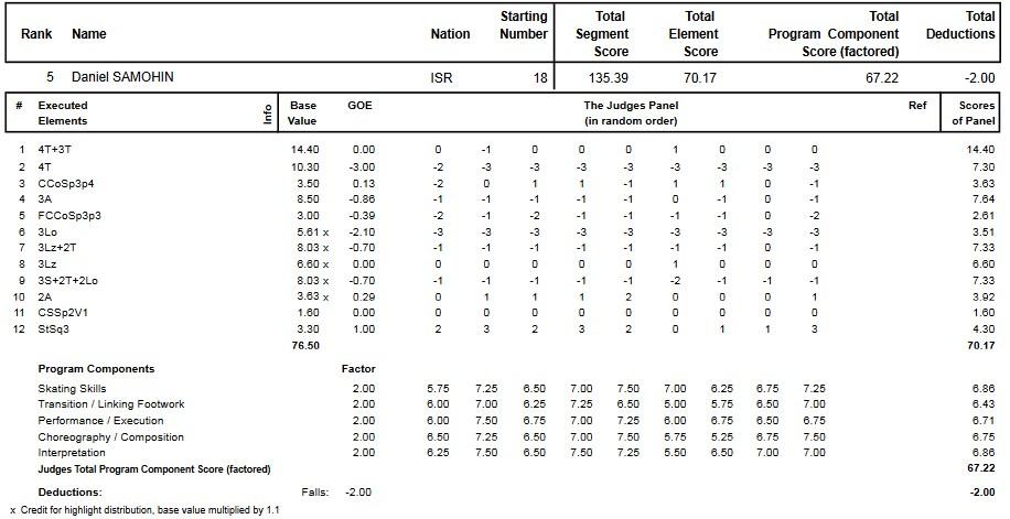 フィギュアスケートのプロトロコル(ジャッジスコア)ダニエル・サモヒンが2014年~2015年 2015世界ジュニア選手権 男子シングル フリープログラムで行った演技