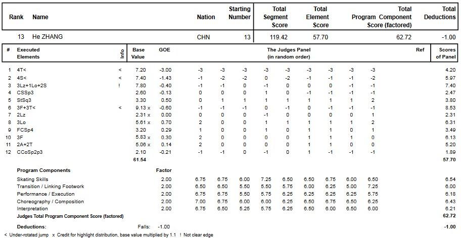 フィギュアスケートのプロトロコル(ジャッジスコア)張鶴が2014年~2015年 2015世界ジュニア選手権 男子シングル フリープログラムで行った演技