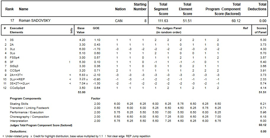 フィギュアスケートのプロトロコル(ジャッジスコア)ロマン・サドフスキーが2014年~2015年 2015世界ジュニア選手権 男子シングル フリープログラムで行った演技