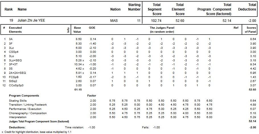 フィギュアスケートのプロトロコル(ジャッジスコア)ジュリアン・ジージェイイーが2014年~2015年 2015世界ジュニア選手権 男子シングル フリープログラムで行った演技