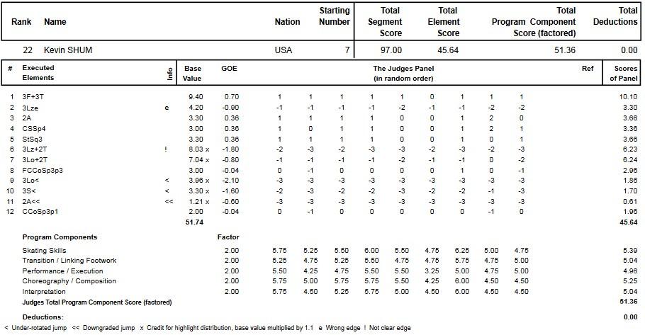 フィギュアスケートのプロトロコル(ジャッジスコア)ケヴィン・シャムが2014年~2015年 2015世界ジュニア選手権 男子シングル フリープログラムで行った演技