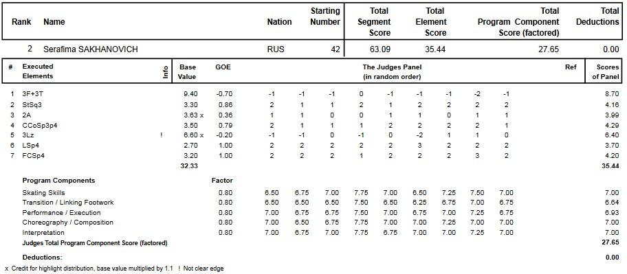 フィギュアスケートのプロトロコル(ジャッジスコア)セラフィマ・サハノヴィッチが2014年~2015年 2015世界ジュニア選手権 女子シングル ショートプログラムで行った演技