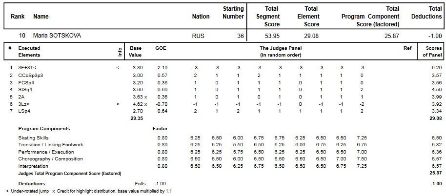 フィギュアスケートのプロトロコル(ジャッジスコア)マリア・ソツコワが2014年~2015年 2015世界ジュニア選手権 女子シングル ショートプログラムで行った演技