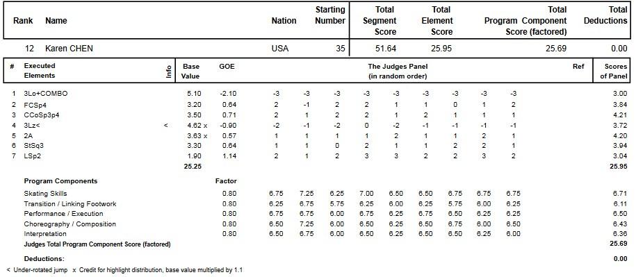 フィギュアスケートのプロトロコル(ジャッジスコア)カレン・チェンが2014年~2015年 2015世界ジュニア選手権 女子シングル ショートプログラムで行った演技