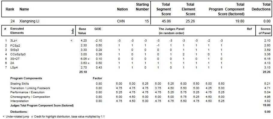 フィギュアスケートのプロトロコル(ジャッジスコア)李香凝が2014年~2015年 2015世界ジュニア選手権 女子シングル ショートプログラムで行った演技