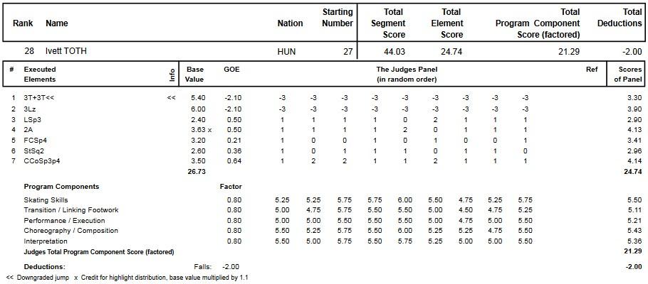 フィギュアスケートのプロトロコル(ジャッジスコア)トース・イヴェットが2014年~2015年 2015世界ジュニア選手権 女子シングル ショートプログラムで行った演技