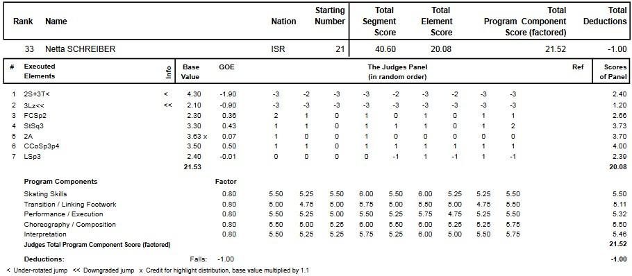 フィギュアスケートのプロトロコル(ジャッジスコア)ネッタ・シュライバーが2014年~2015年 2015世界ジュニア選手権 女子シングル ショートプログラムで行った演技