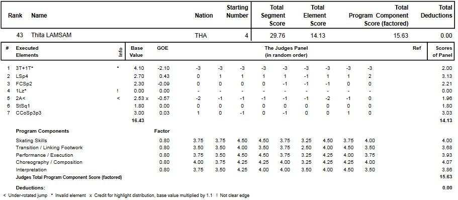 フィギュアスケートのプロトロコル(ジャッジスコア)シータ・ラムサムが2014年~2015年 2015世界ジュニア選手権 女子シングル ショートプログラムで行った演技