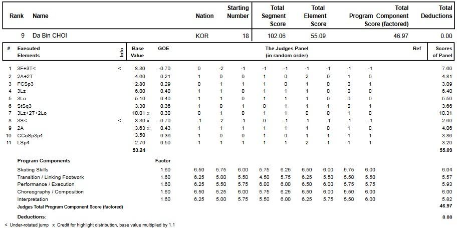 フィギュアスケートのプロトロコル(ジャッジスコア)チェ・ダビンが2014年~2015年 2015世界ジュニア選手権 女子シングル フリープログラムで行った演技