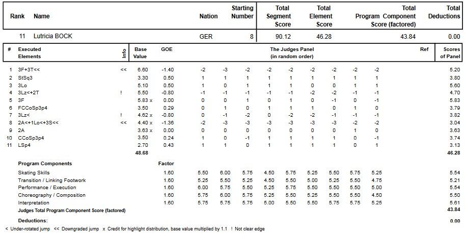 フィギュアスケートのプロトロコル(ジャッジスコア)ルトリシア・ボックが2014年~2015年 2015世界ジュニア選手権 女子シングル フリープログラムで行った演技