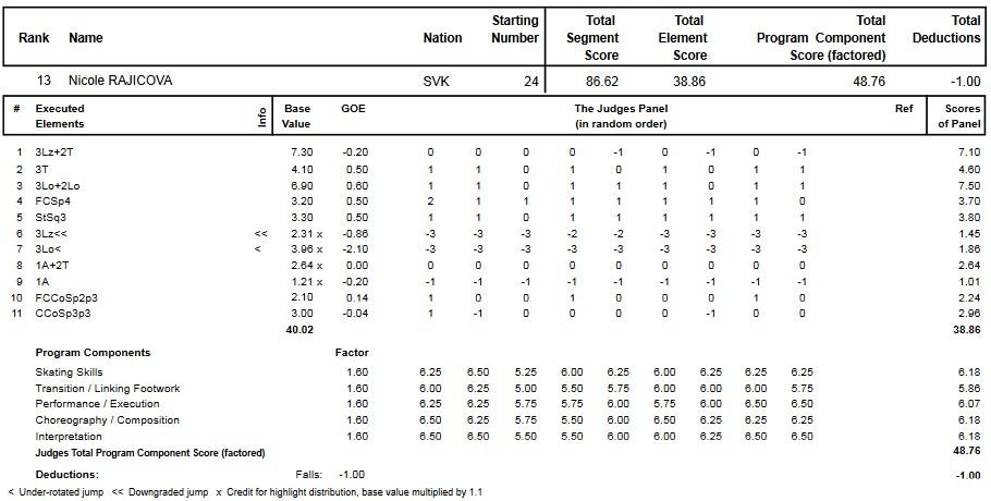 フィギュアスケートのプロトロコル(ジャッジスコア)ニコル・ライチョヴァーが2014年~2015年 2015世界ジュニア選手権 女子シングル フリープログラムで行った演技