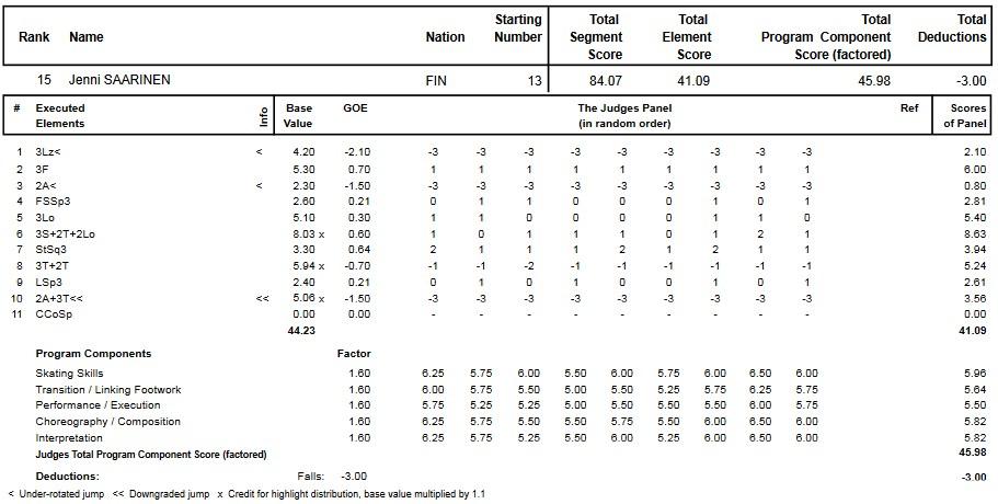 フィギュアスケートのプロトロコル(ジャッジスコア)イェニー・サーリネンが2014年~2015年 2015世界ジュニア選手権 女子シングル フリープログラムで行った演技