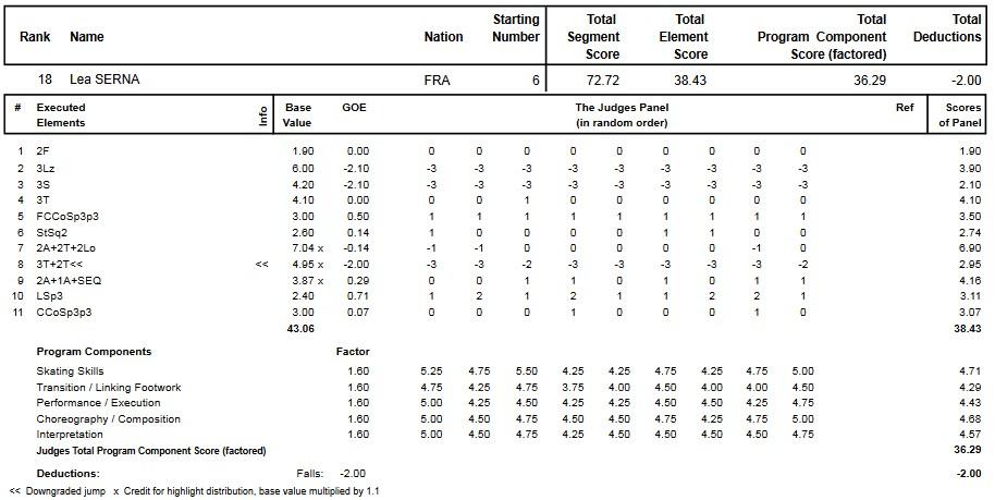 フィギュアスケートのプロトロコル(ジャッジスコア)リー・セルナが2014年~2015年 2015世界ジュニア選手権 女子シングル フリープログラムで行った演技