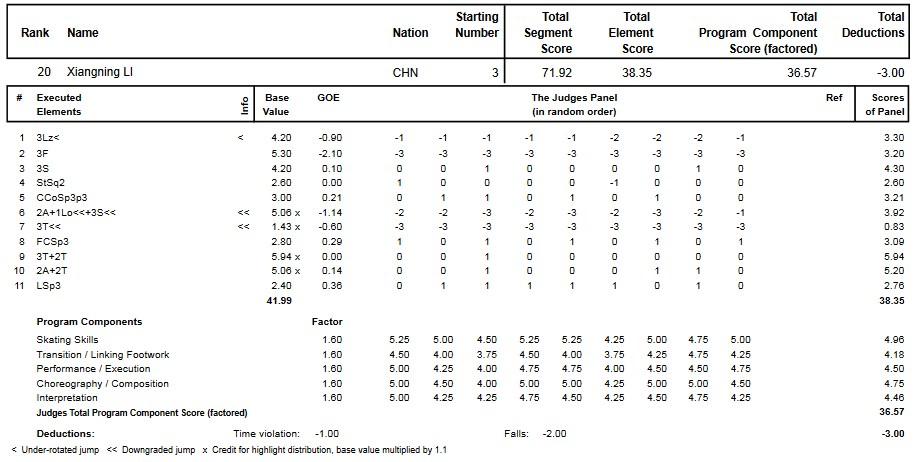 フィギュアスケートのプロトロコル(ジャッジスコア)李香凝が2014年~2015年 2015世界ジュニア選手権 女子シングル フリープログラムで行った演技